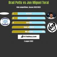 Brad Potts vs Jon Miguel Toral h2h player stats