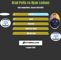 Brad Potts vs Ryan Ledson h2h player stats
