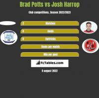 Brad Potts vs Josh Harrop h2h player stats