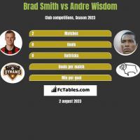 Brad Smith vs Andre Wisdom h2h player stats