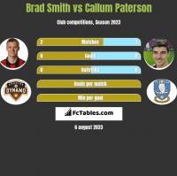 Brad Smith vs Callum Paterson h2h player stats