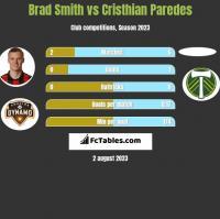 Brad Smith vs Cristhian Paredes h2h player stats