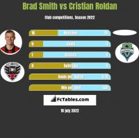 Brad Smith vs Cristian Roldan h2h player stats