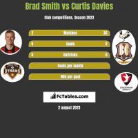 Brad Smith vs Curtis Davies h2h player stats