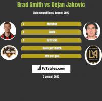 Brad Smith vs Dejan Jakovic h2h player stats