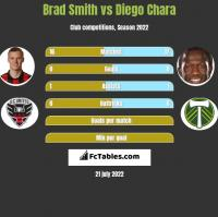 Brad Smith vs Diego Chara h2h player stats