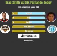 Brad Smith vs Erik Fernando Godoy h2h player stats