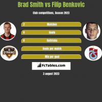 Brad Smith vs Filip Benkovic h2h player stats