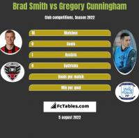 Brad Smith vs Gregory Cunningham h2h player stats