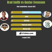 Brad Smith vs Gustav Svensson h2h player stats