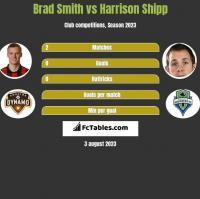 Brad Smith vs Harrison Shipp h2h player stats