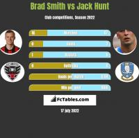 Brad Smith vs Jack Hunt h2h player stats