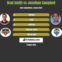 Brad Smith vs Jonathan Campbell h2h player stats