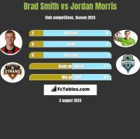 Brad Smith vs Jordan Morris h2h player stats