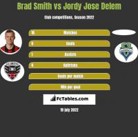Brad Smith vs Jordy Jose Delem h2h player stats