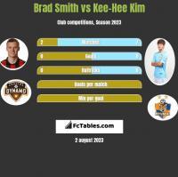 Brad Smith vs Kee-Hee Kim h2h player stats
