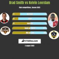 Brad Smith vs Kelvin Leerdam h2h player stats