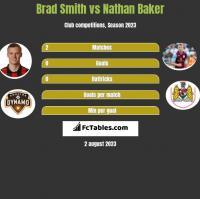 Brad Smith vs Nathan Baker h2h player stats