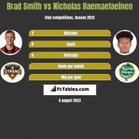 Brad Smith vs Nicholas Haemaelaeinen h2h player stats