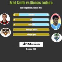 Brad Smith vs Nicolas Lodeiro h2h player stats