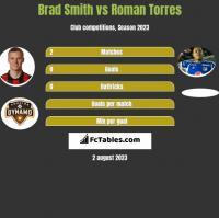 Brad Smith vs Roman Torres h2h player stats