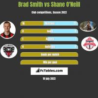 Brad Smith vs Shane O'Neill h2h player stats