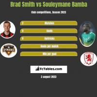 Brad Smith vs Souleymane Bamba h2h player stats