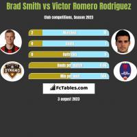 Brad Smith vs Victor Romero Rodriguez h2h player stats