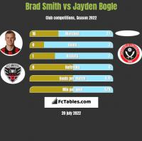 Brad Smith vs Jayden Bogle h2h player stats