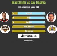 Brad Smith vs Jay Dasilva h2h player stats