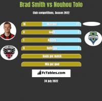 Brad Smith vs Nouhou Tolo h2h player stats