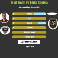 Brad Smith vs Eddie Segura h2h player stats