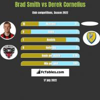 Brad Smith vs Derek Cornelius h2h player stats