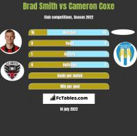 Brad Smith vs Cameron Coxe h2h player stats