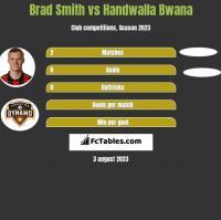 Brad Smith vs Handwalla Bwana h2h player stats