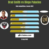 Brad Smith vs Diego Palacios h2h player stats