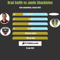 Brad Smith vs Jamie Shackleton h2h player stats