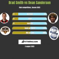 Brad Smith vs Dean Sanderson h2h player stats