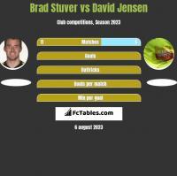 Brad Stuver vs David Jensen h2h player stats