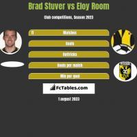 Brad Stuver vs Eloy Room h2h player stats