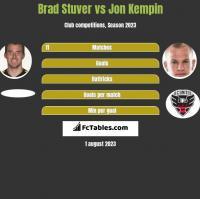 Brad Stuver vs Jon Kempin h2h player stats