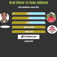 Brad Stuver vs Sean Johnson h2h player stats