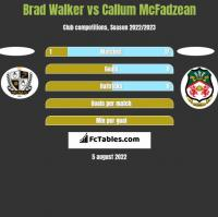 Brad Walker vs Callum McFadzean h2h player stats