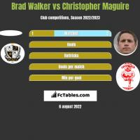Brad Walker vs Christopher Maguire h2h player stats