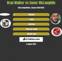 Brad Walker vs Conor McLaughlin h2h player stats