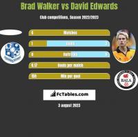 Brad Walker vs David Edwards h2h player stats