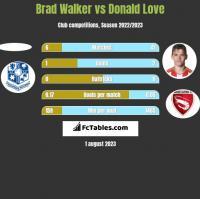 Brad Walker vs Donald Love h2h player stats