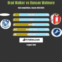 Brad Walker vs Duncan Watmore h2h player stats