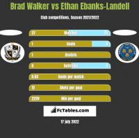 Brad Walker vs Ethan Ebanks-Landell h2h player stats