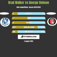 Brad Walker vs George Dobson h2h player stats